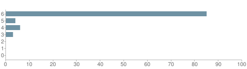 Chart?cht=bhs&chs=500x140&chbh=10&chco=6f92a3&chxt=x,y&chd=t:85,4,6,3,0,0,0&chm=t+85%,333333,0,0,10|t+4%,333333,0,1,10|t+6%,333333,0,2,10|t+3%,333333,0,3,10|t+0%,333333,0,4,10|t+0%,333333,0,5,10|t+0%,333333,0,6,10&chxl=1:|other|indian|hawaiian|asian|hispanic|black|white